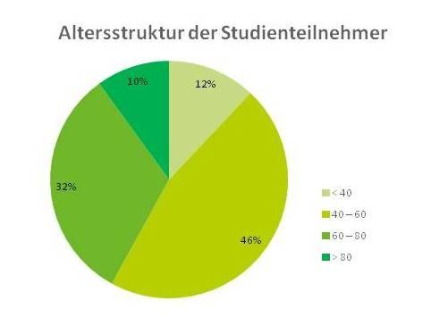Kreisdiagramm zur Altersstruktur der LTS Patientenstudie-